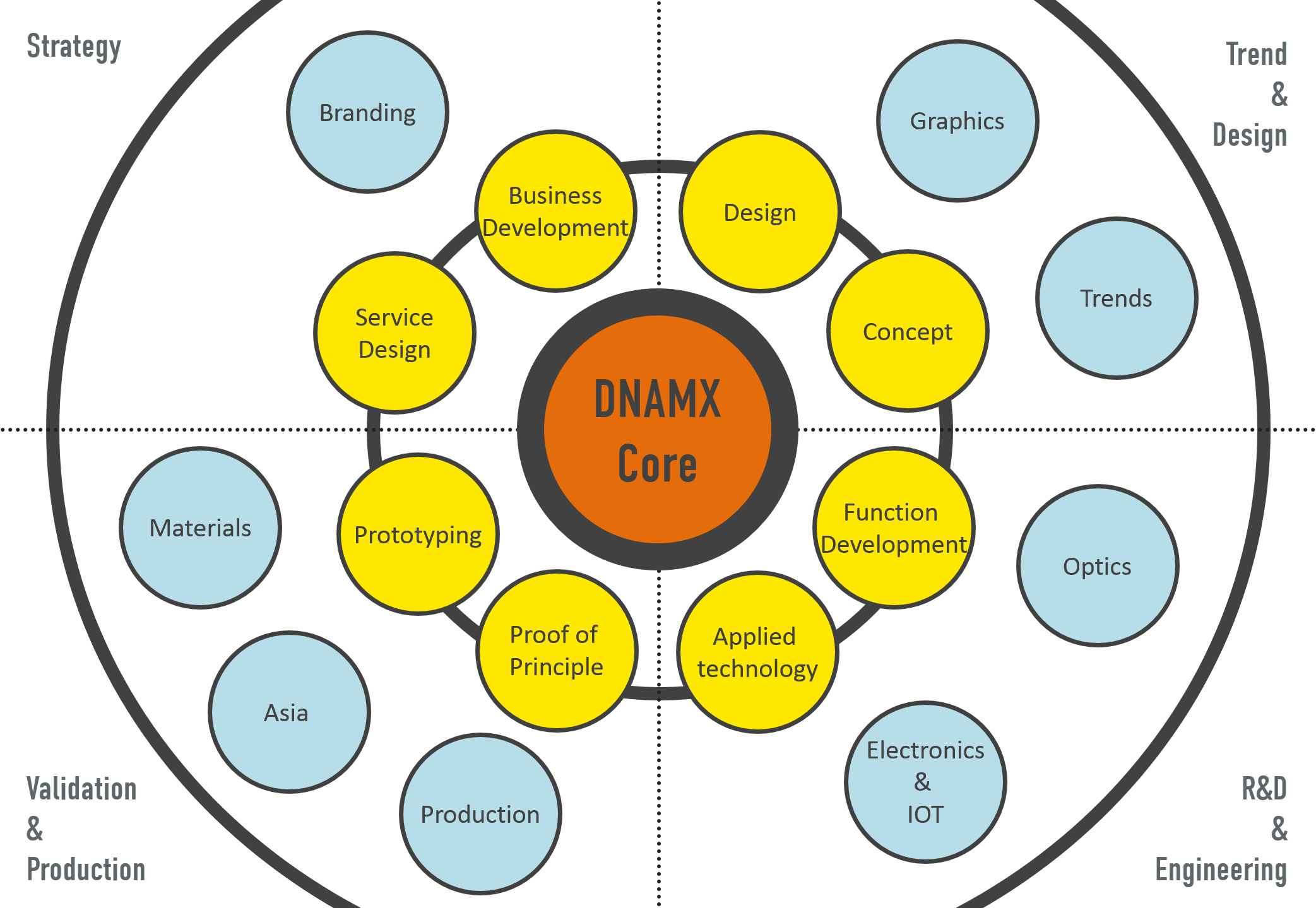 DNAMX Network